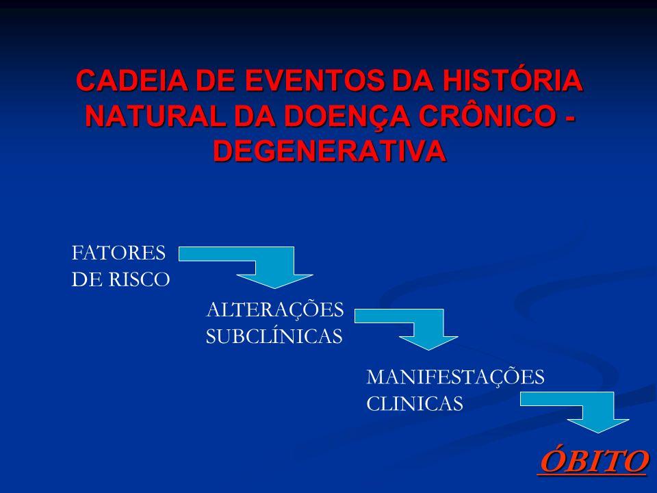 CADEIA DE EVENTOS DA HISTÓRIA NATURAL DA DOENÇA CRÔNICO -DEGENERATIVA