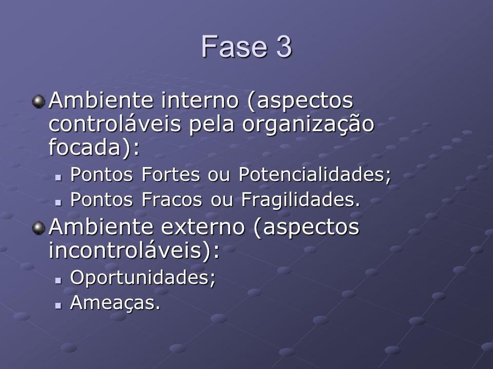 Fase 3 Ambiente interno (aspectos controláveis pela organização focada): Pontos Fortes ou Potencialidades;