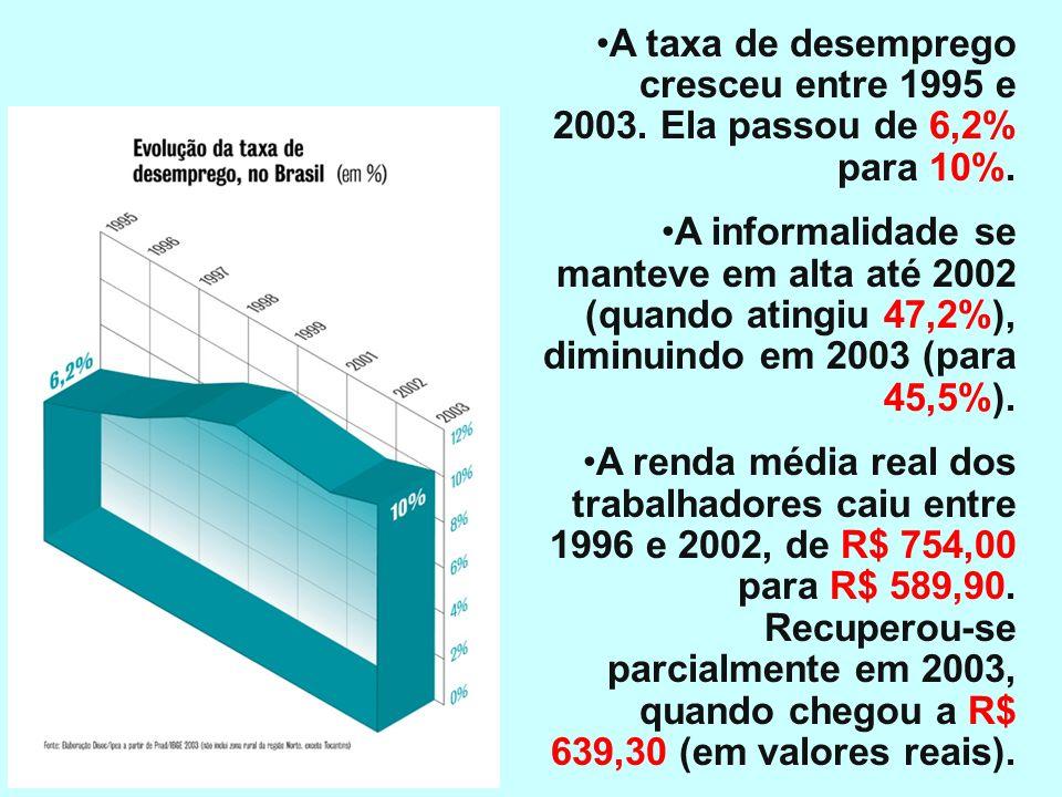 Trabalho A taxa de desemprego cresceu entre 1995 e 2003. Ela passou de 6,2% para 10%.