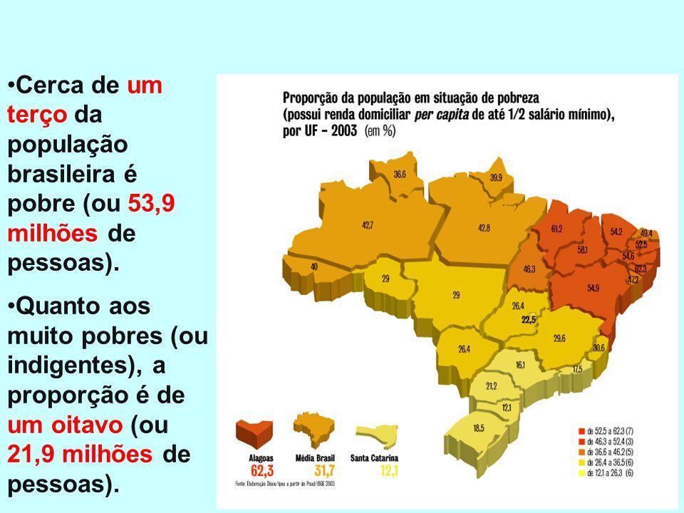 Renda Cerca de um terço da população brasileira é pobre (ou 53,9 milhões de pessoas).