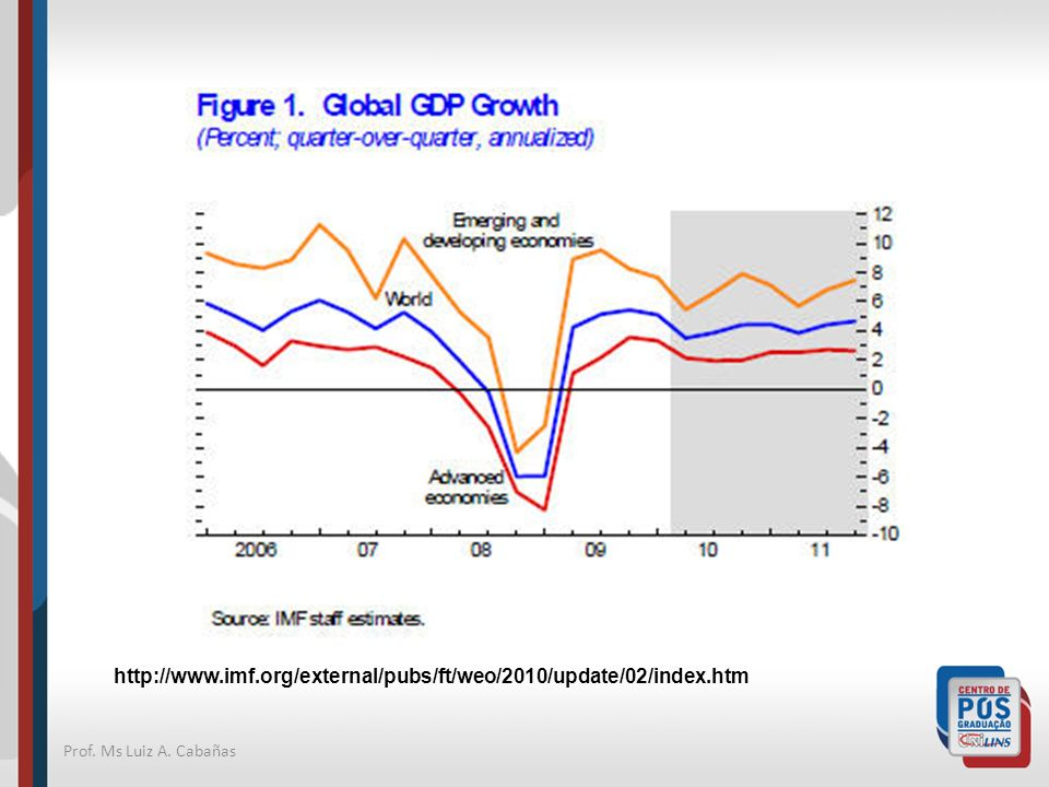 http://www.imf.org/external/pubs/ft/weo/2010/update/02/index.htm Prof. Ms Luiz A. Cabañas