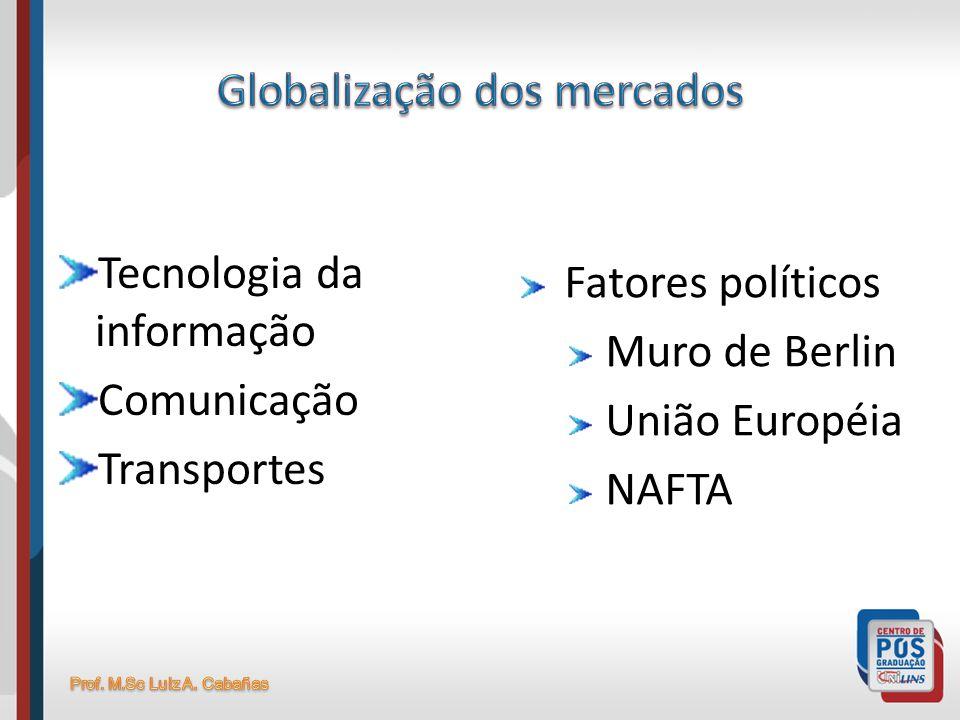 Globalização dos mercados