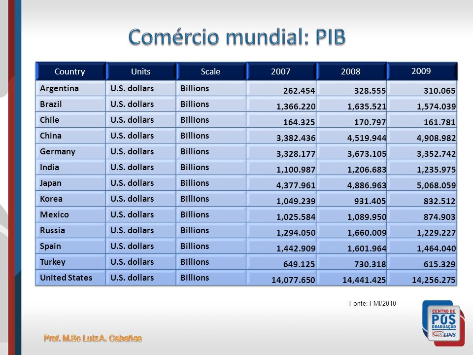 Comércio mundial: PIB Country Units Scale 2007 2008 2009 Argentina