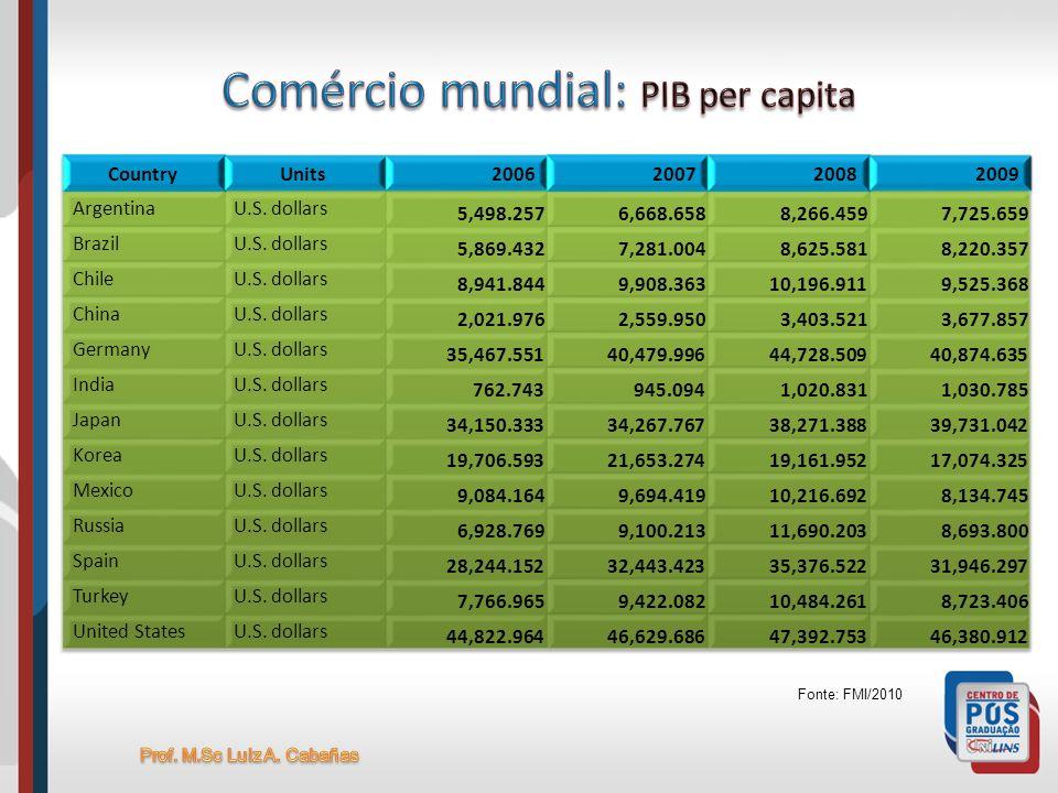 Comércio mundial: PIB per capita