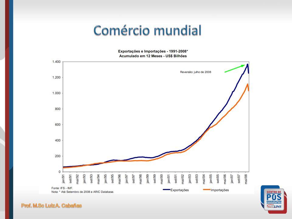 Comércio mundial Prof. M.Sc Luiz A. Cabañas