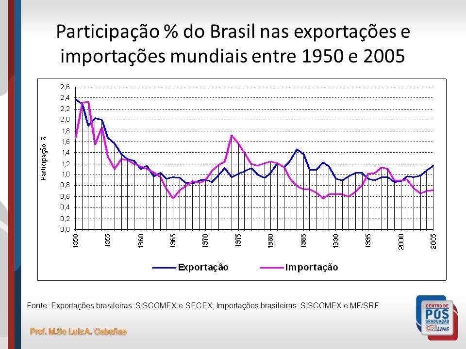 Participação % do Brasil nas exportações e importações mundiais entre 1950 e 2005