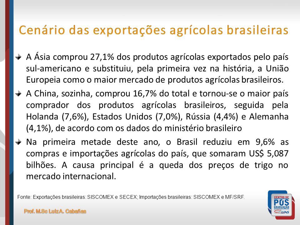 Cenário das exportações agrícolas brasileiras