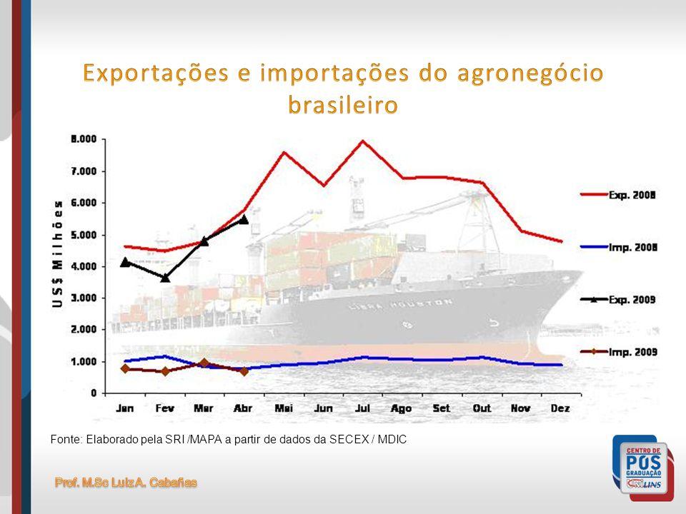 Exportações e importações do agronegócio brasileiro