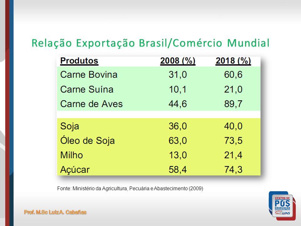 Relação Exportação Brasil/Comércio Mundial