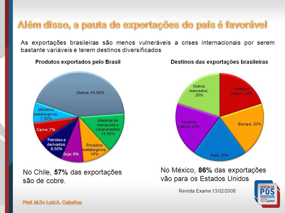 Além disso, a pauta de exportações do país é favorável