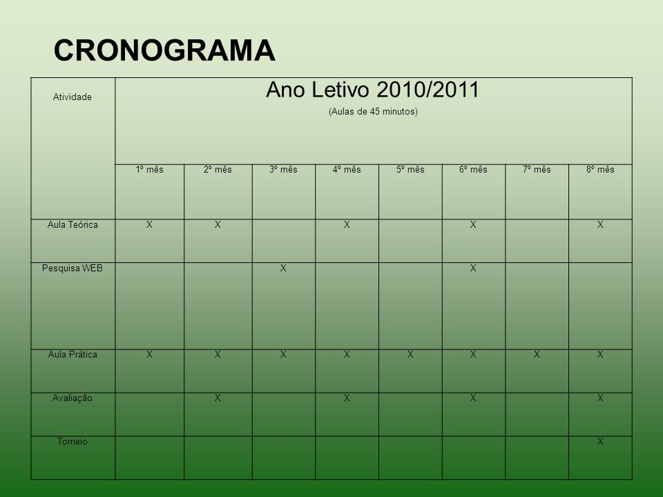 CRONOGRAMA Ano Letivo 2010/2011 Atividade (Aulas de 45 minutos) 1º mês