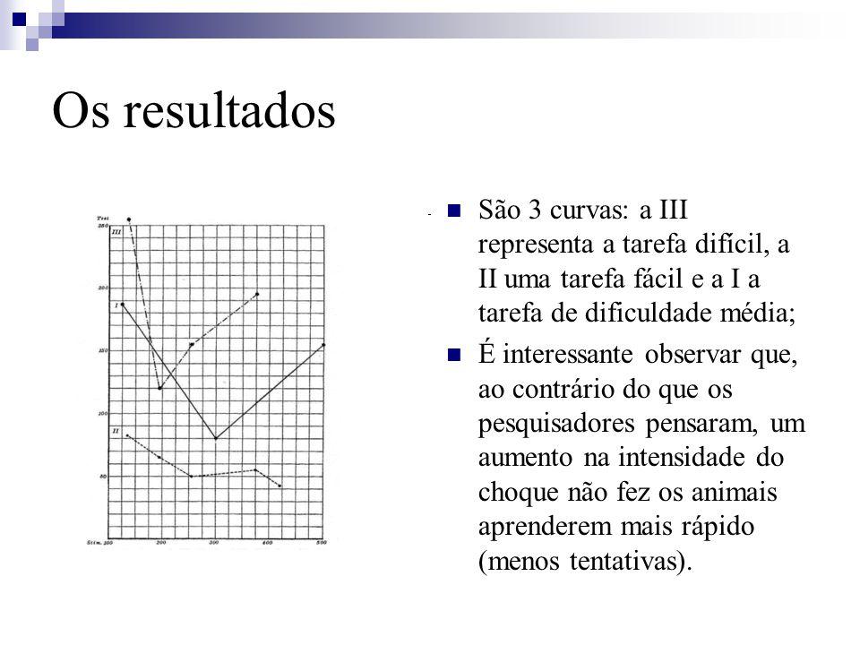 Os resultados São 3 curvas: a III representa a tarefa difícil, a II uma tarefa fácil e a I a tarefa de dificuldade média;