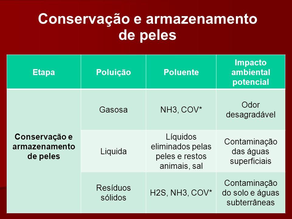 Conservação e armazenamento de peles