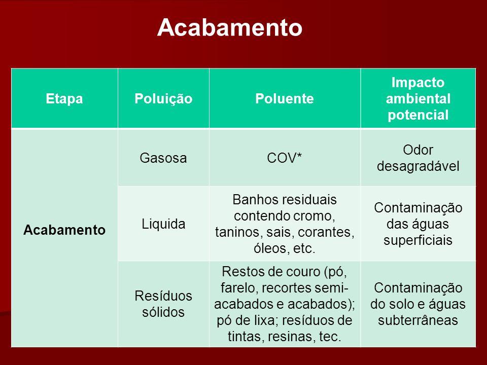 Impacto ambiental potencial