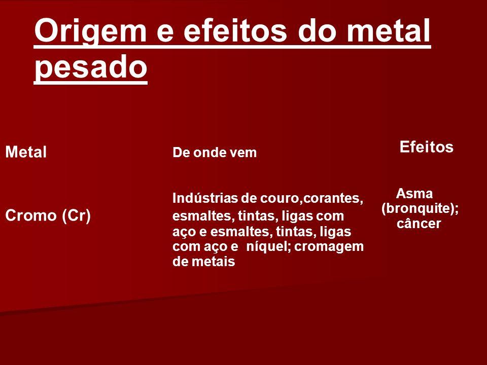 Origem e efeitos do metal pesado