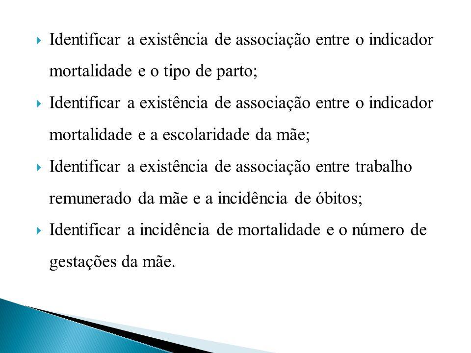 Identificar a existência de associação entre o indicador mortalidade e o tipo de parto;