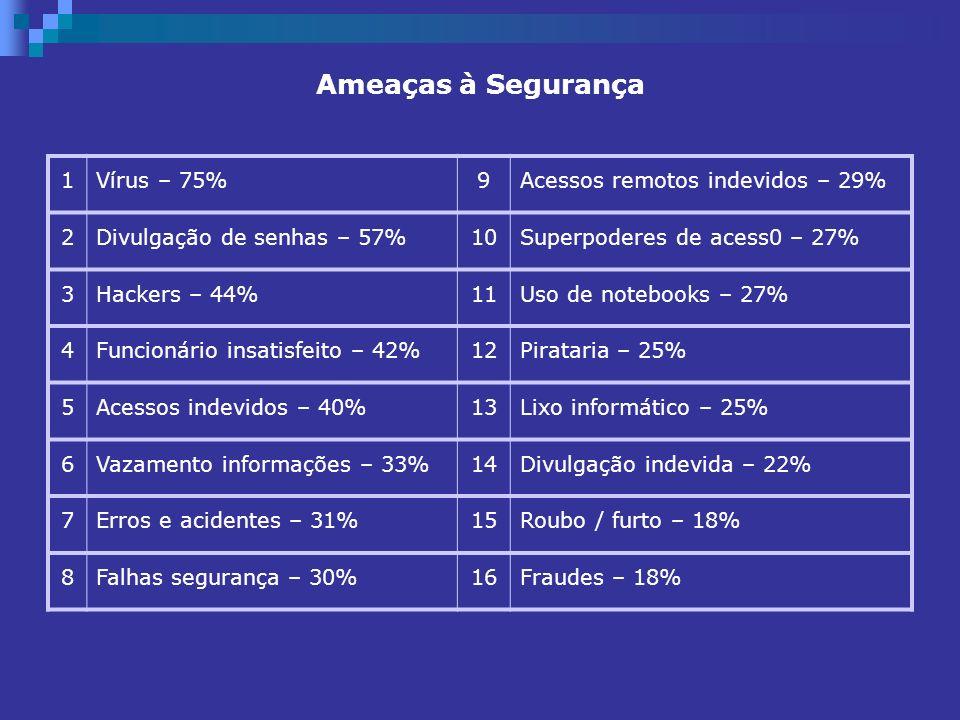 Ameaças à Segurança 1 Vírus – 75% 9 Acessos remotos indevidos – 29% 2