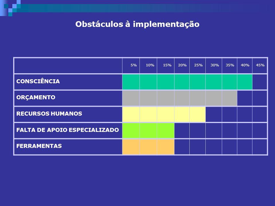 Obstáculos à implementação