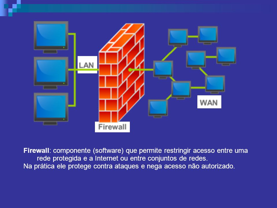 Firewall: componente (software) que permite restringir acesso entre uma rede protegida e a Internet ou entre conjuntos de redes.
