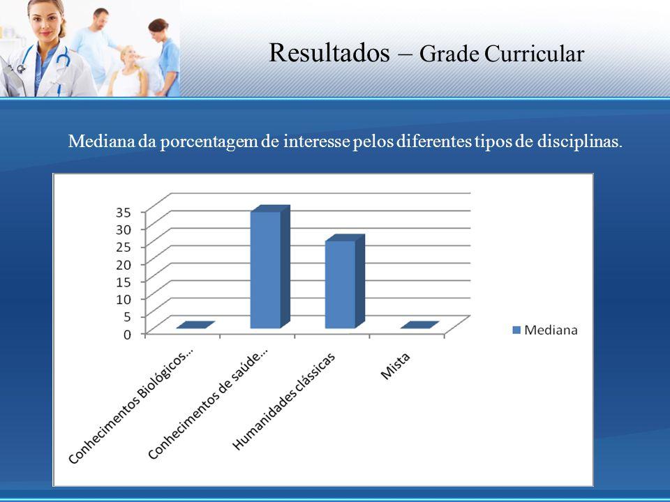 Resultados – Grade Curricular
