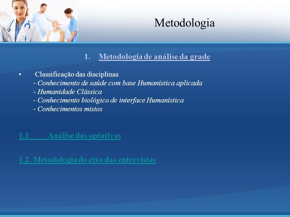 Metodologia de análise da grade
