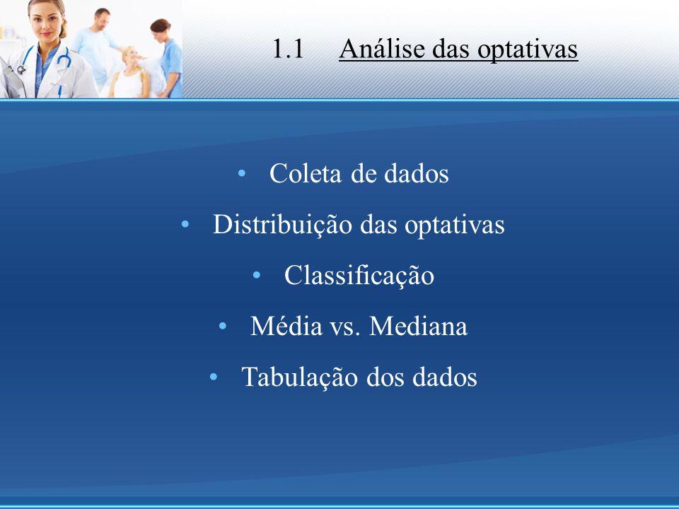 Distribuição das optativas