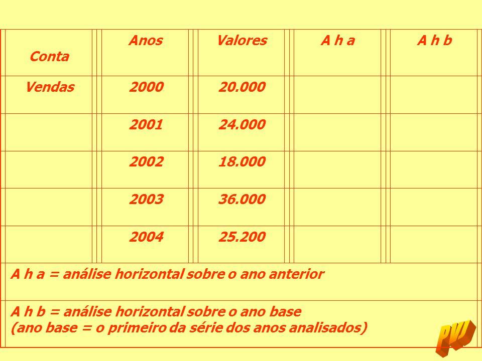 ContaAnos. Valores. A h a. A h b. Vendas. 2000. 20.000. 2001. 24.000. 2002. 18.000. 2003. 36.000. 2004.