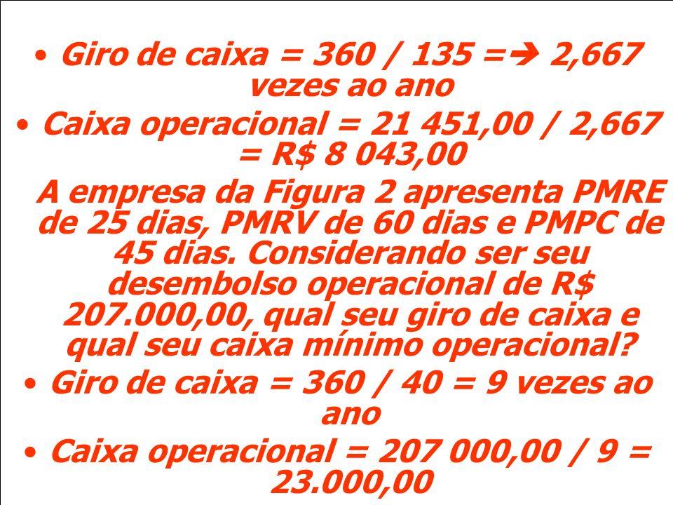 Giro de caixa = 360 / 135 = 2,667 vezes ao ano