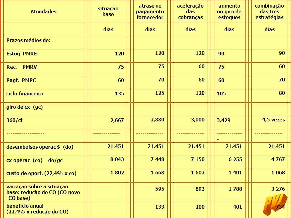 atraso no pagamento fornecedor aceleração das cobranças