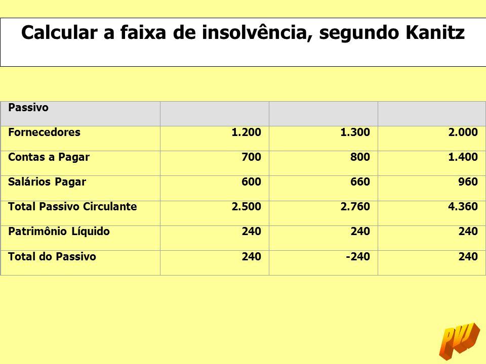 Calcular a faixa de insolvência, segundo Kanitz