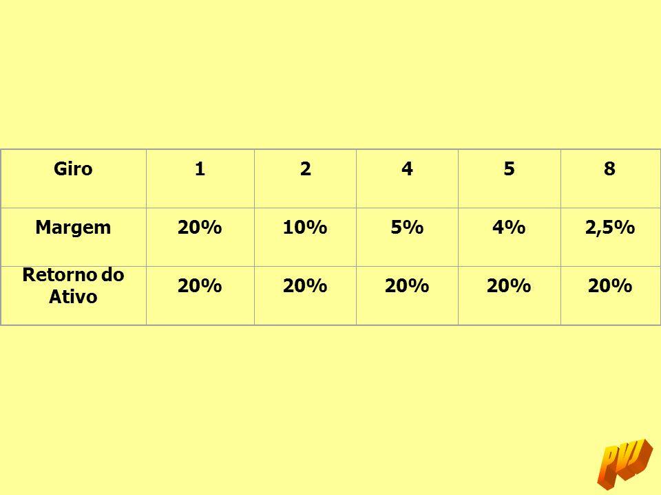 Giro 1 2 4 5 8 Margem 20% 10% 5% 4% 2,5% Retorno do Ativo