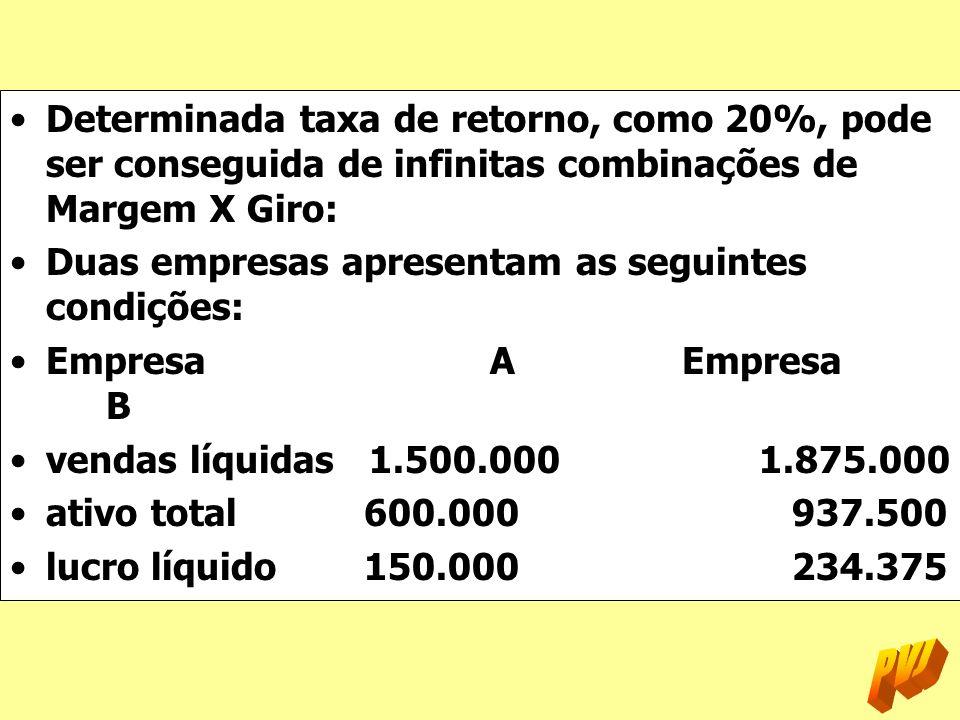 Determinada taxa de retorno, como 20%, pode ser conseguida de infinitas combinações de Margem X Giro: