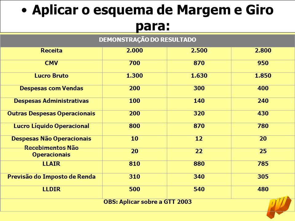 Aplicar o esquema de Margem e Giro para: