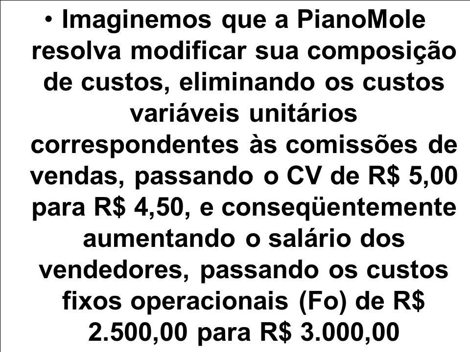 Imaginemos que a PianoMole resolva modificar sua composição de custos, eliminando os custos variáveis unitários correspondentes às comissões de vendas, passando o CV de R$ 5,00 para R$ 4,50, e conseqüentemente aumentando o salário dos vendedores, passando os custos fixos operacionais (Fo) de R$ 2.500,00 para R$ 3.000,00