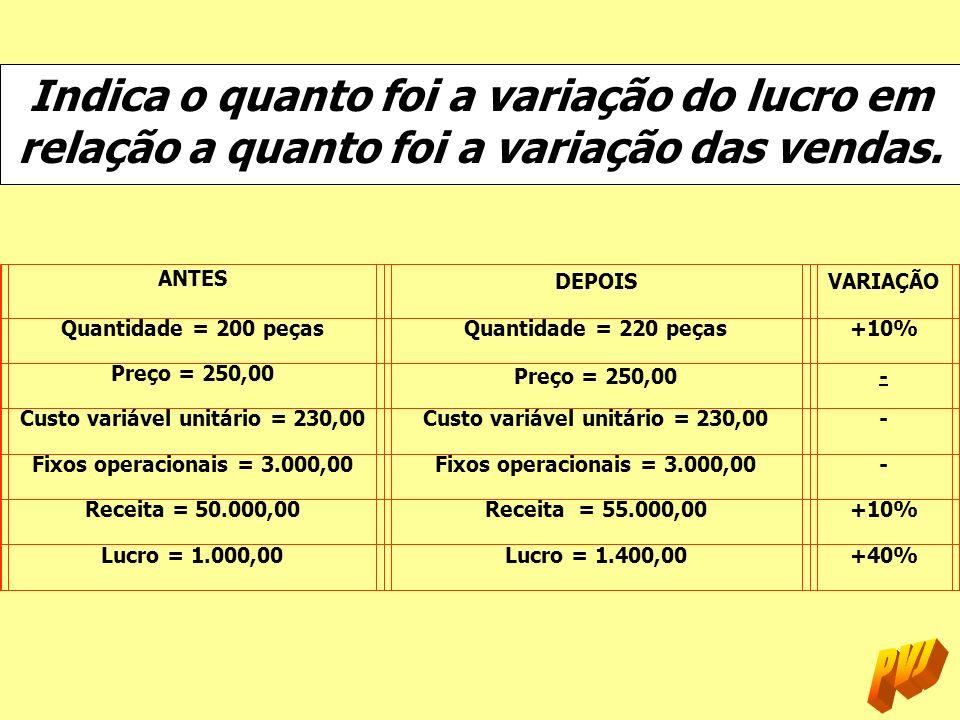 Custo variável unitário = 230,00