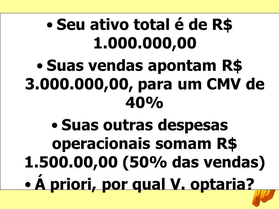 Suas vendas apontam R$ 3.000.000,00, para um CMV de 40%