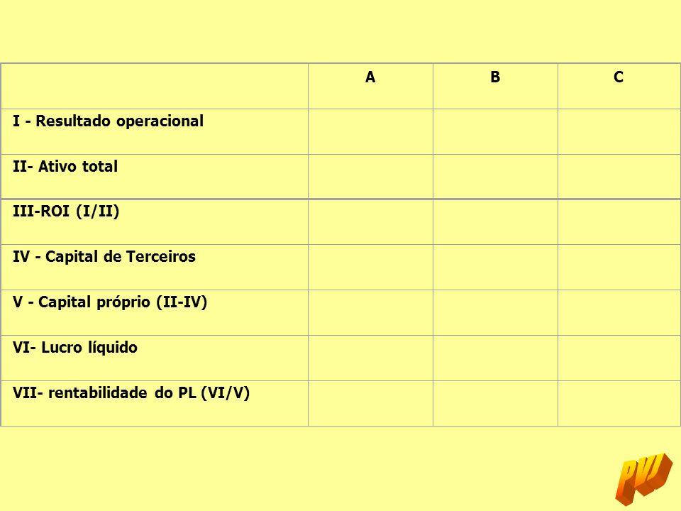 A B. C. I - Resultado operacional. II- Ativo total. III-ROI (I/II) IV - Capital de Terceiros. V - Capital próprio (II-IV)