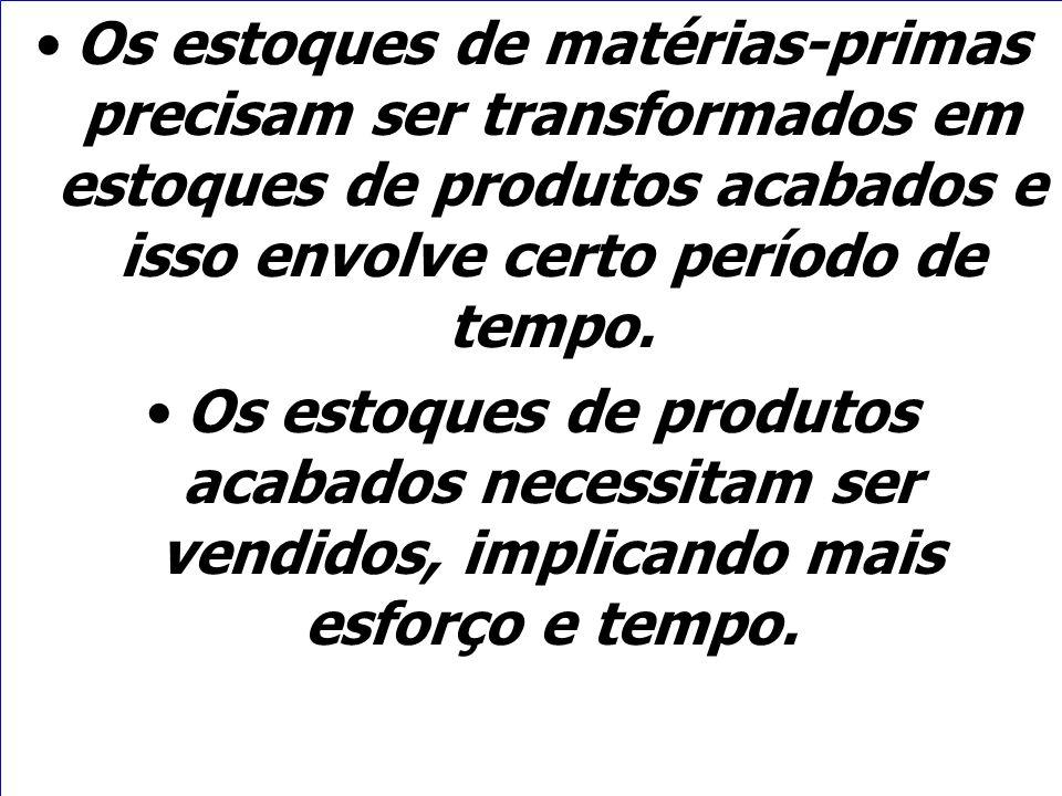 Os estoques de matérias-primas precisam ser transformados em estoques de produtos acabados e isso envolve certo período de tempo.