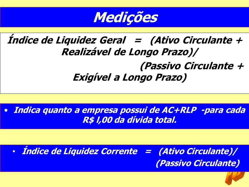 MediçõesÍndice de Liquidez Geral = (Ativo Circulante + Realizável de Longo Prazo)/ (Passivo Circulante + Exigível a Longo Prazo)