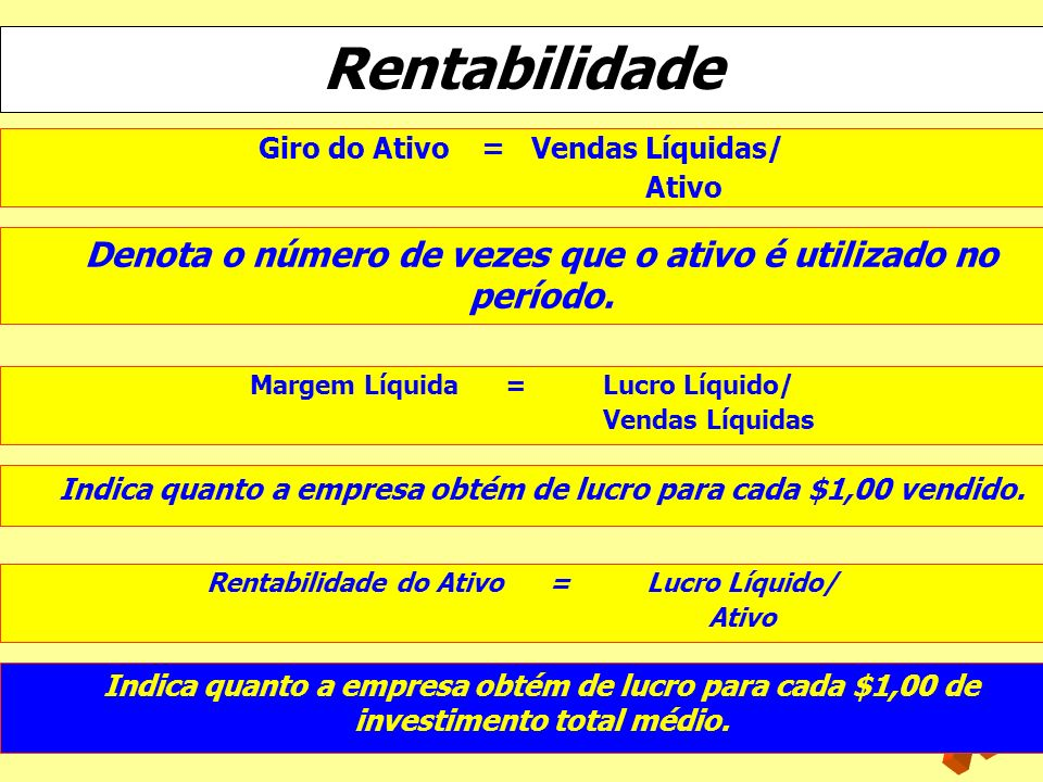 Rentabilidade Giro do Ativo = Vendas Líquidas/ Ativo. Denota o número de vezes que o ativo é utilizado no período.
