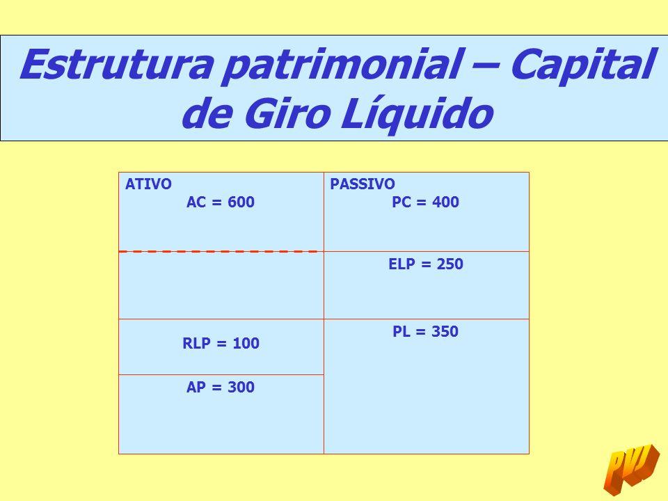 Estrutura patrimonial – Capital de Giro Líquido