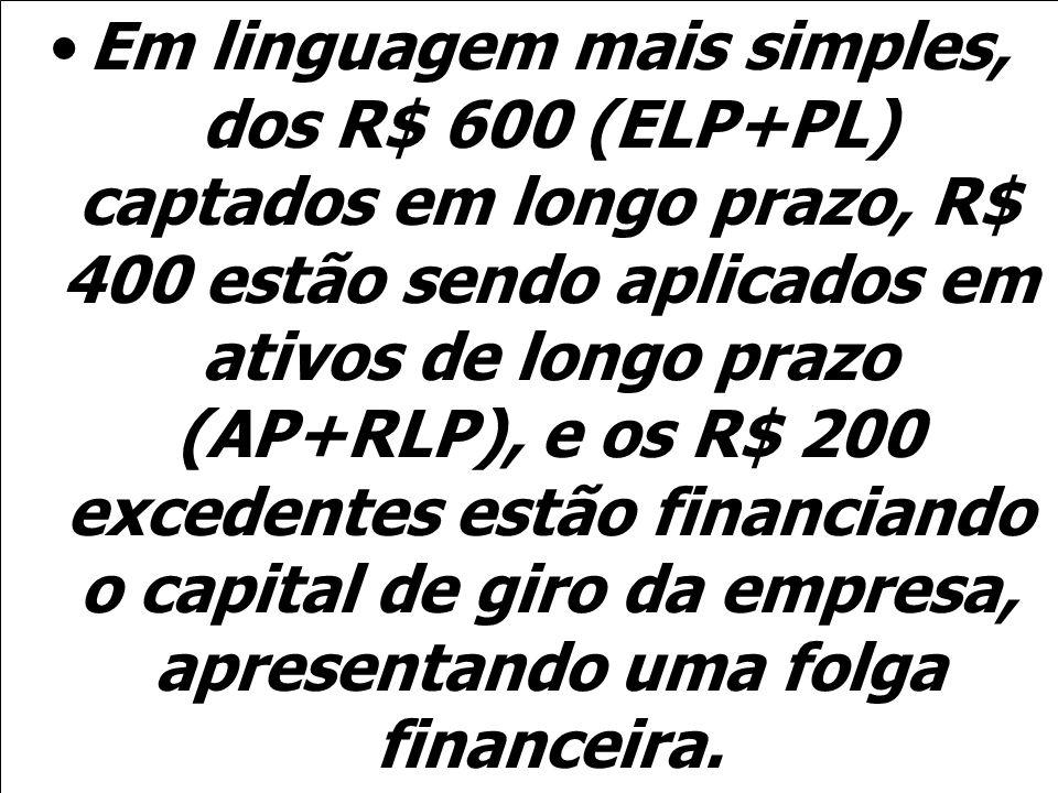 Em linguagem mais simples, dos R$ 600 (ELP+PL) captados em longo prazo, R$ 400 estão sendo aplicados em ativos de longo prazo (AP+RLP), e os R$ 200 excedentes estão financiando o capital de giro da empresa, apresentando uma folga financeira.