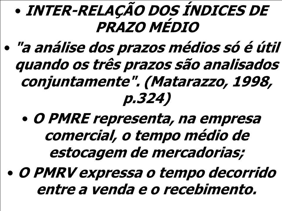 INTER-RELAÇÃO DOS ÍNDICES DE PRAZO MÉDIO