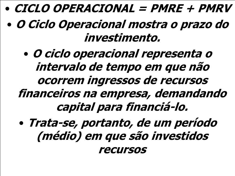 CICLO OPERACIONAL = PMRE + PMRV