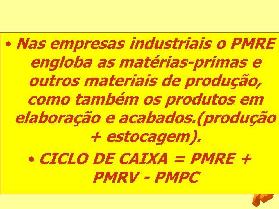 CICLO DE CAIXA = PMRE + PMRV - PMPC
