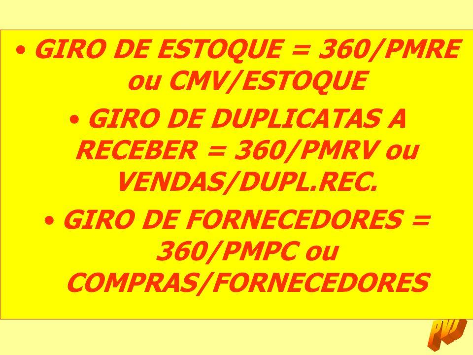 GIRO DE ESTOQUE = 360/PMRE ou CMV/ESTOQUE