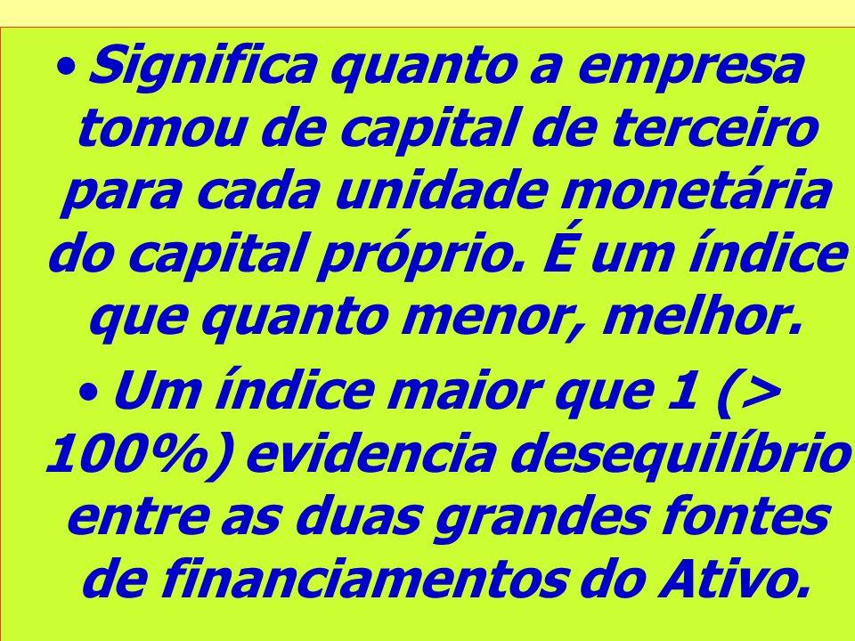Significa quanto a empresa tomou de capital de terceiro para cada unidade monetária do capital próprio. É um índice que quanto menor, melhor.