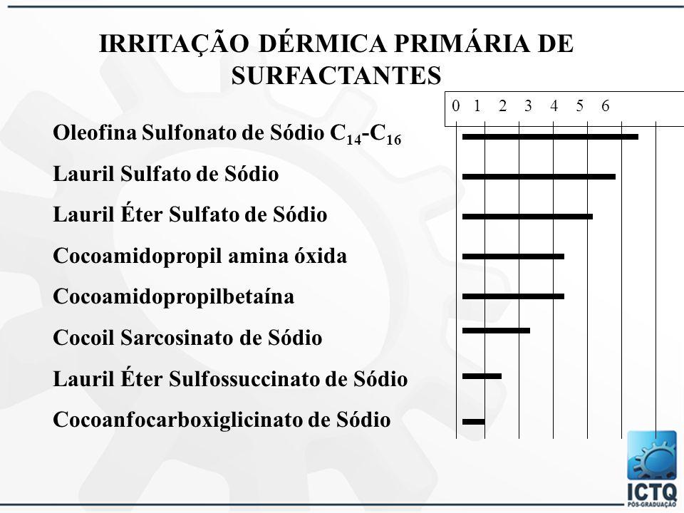 IRRITAÇÃO DÉRMICA PRIMÁRIA DE SURFACTANTES