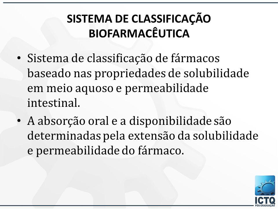 SISTEMA DE CLASSIFICAÇÃO BIOFARMACÊUTICA