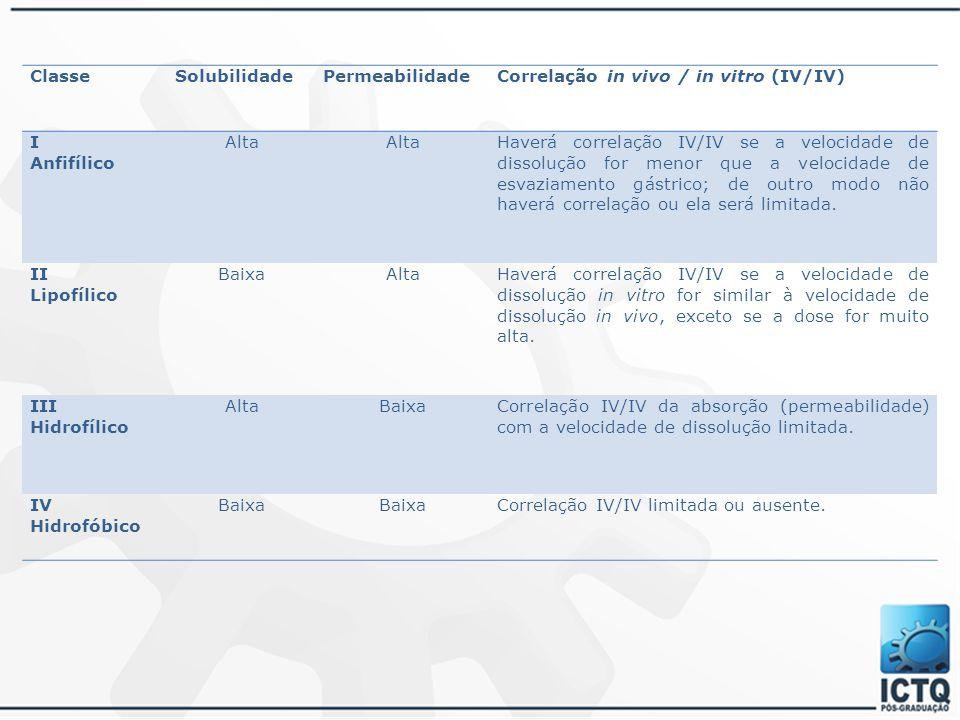 Classe Solubilidade. Permeabilidade. Correlação in vivo / in vitro (IV/IV) I. Anfifílico. Alta.
